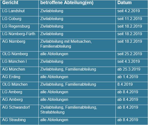 elektronischer-rechtsverkehr-bayern-2019.png